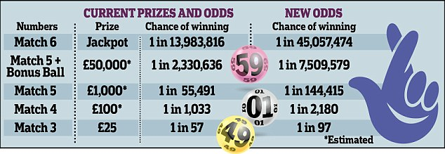 UK Lotto Results | Lotto Results and Winning Numbers