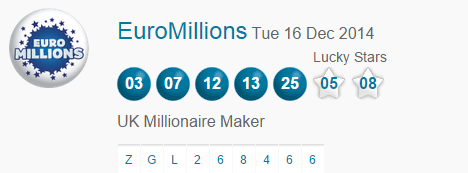 Euromillions Lotto Results Tuesday 16th December 2014